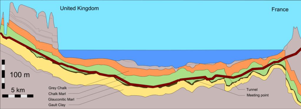 Geologický profil Eurotunelu